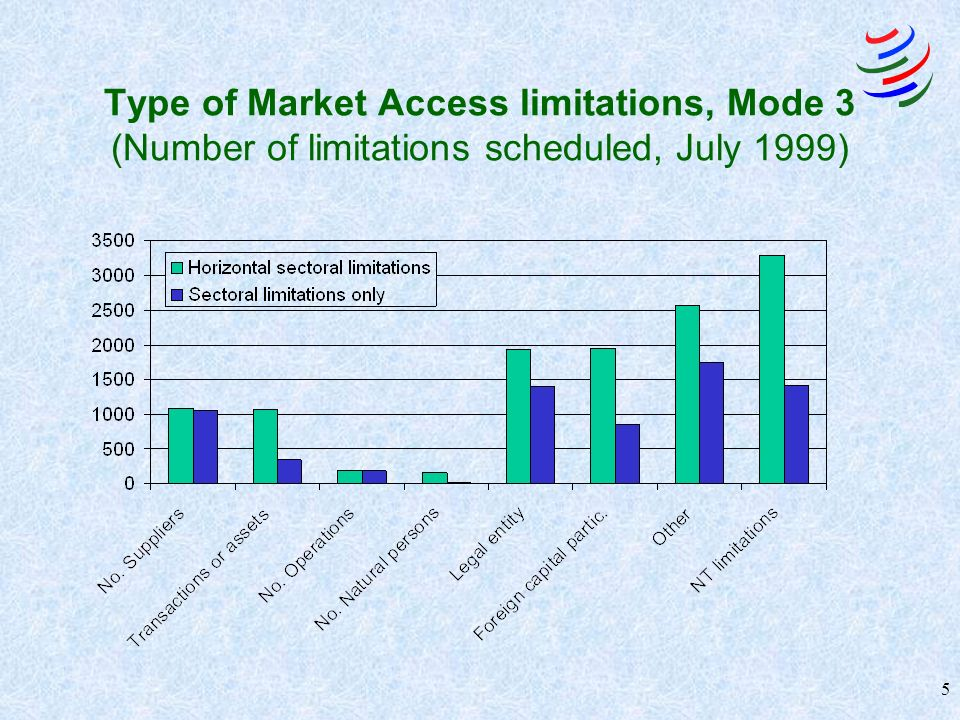 5 Type of Market Access limitations, Mode 3 (Number of limitations scheduled, July 1999)