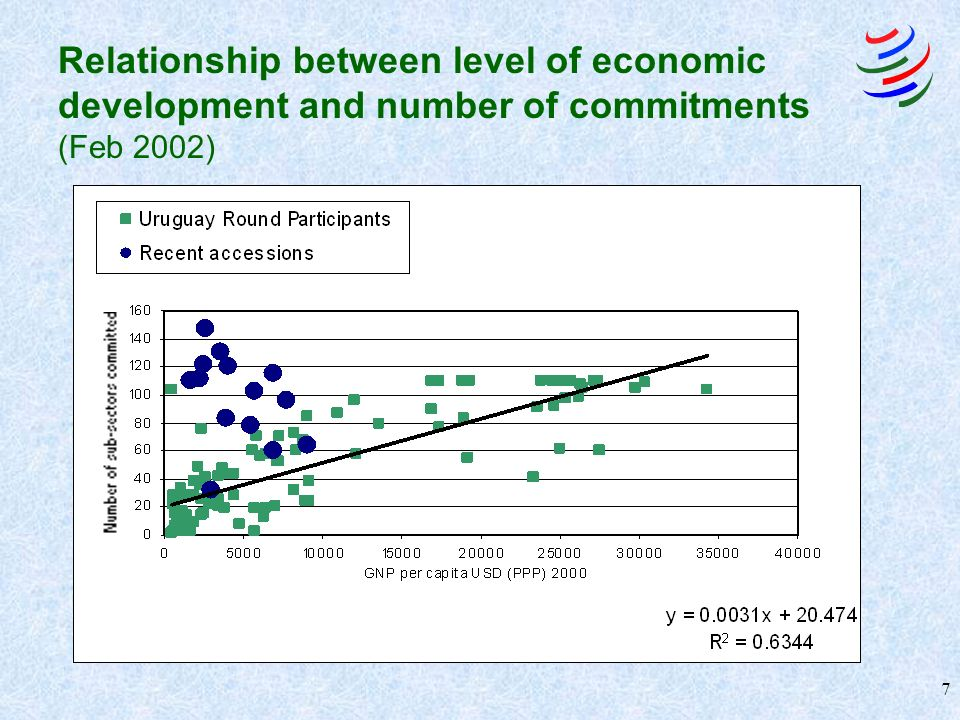 7 Relationship between level of economic development and number of commitments (Feb 2002)