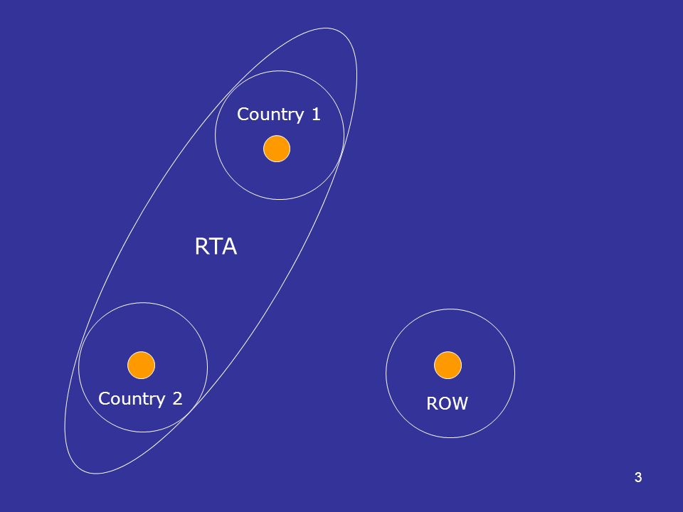 3 RTA Country 2 ROW Country 1