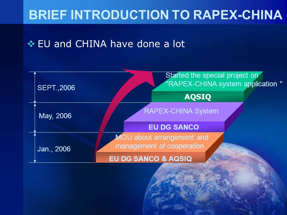 RAPEX-CHINA is a result of communication and cooperation between EU and CHINA.