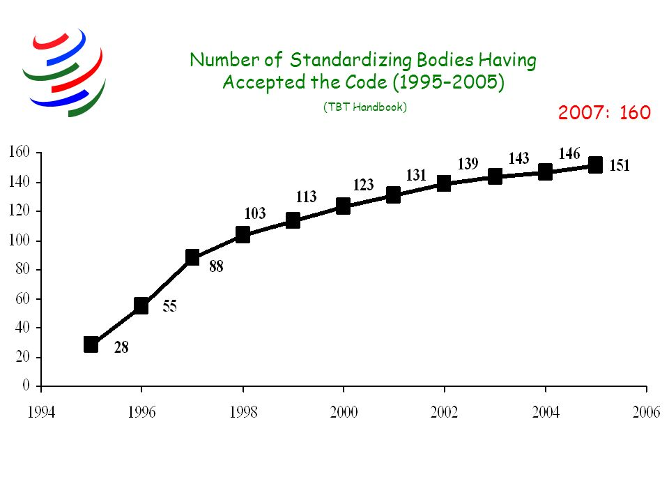 Number of Standardizing Bodies Having Accepted the Code (1995–2005) (TBT Handbook) 2007: 160