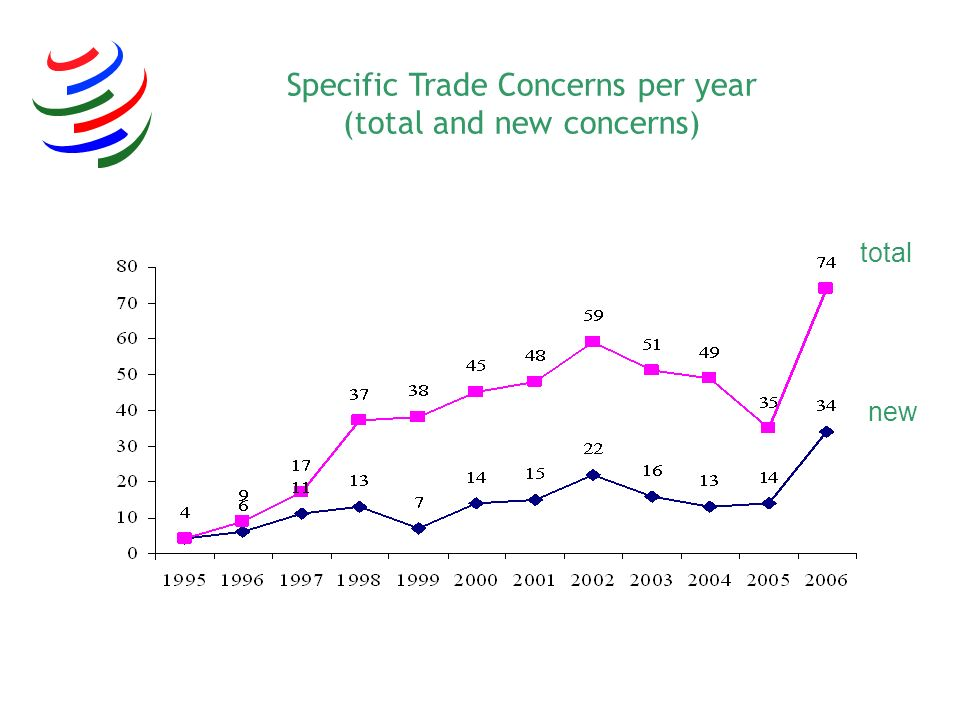 Specific Trade Concerns per year (total and new concerns) total new