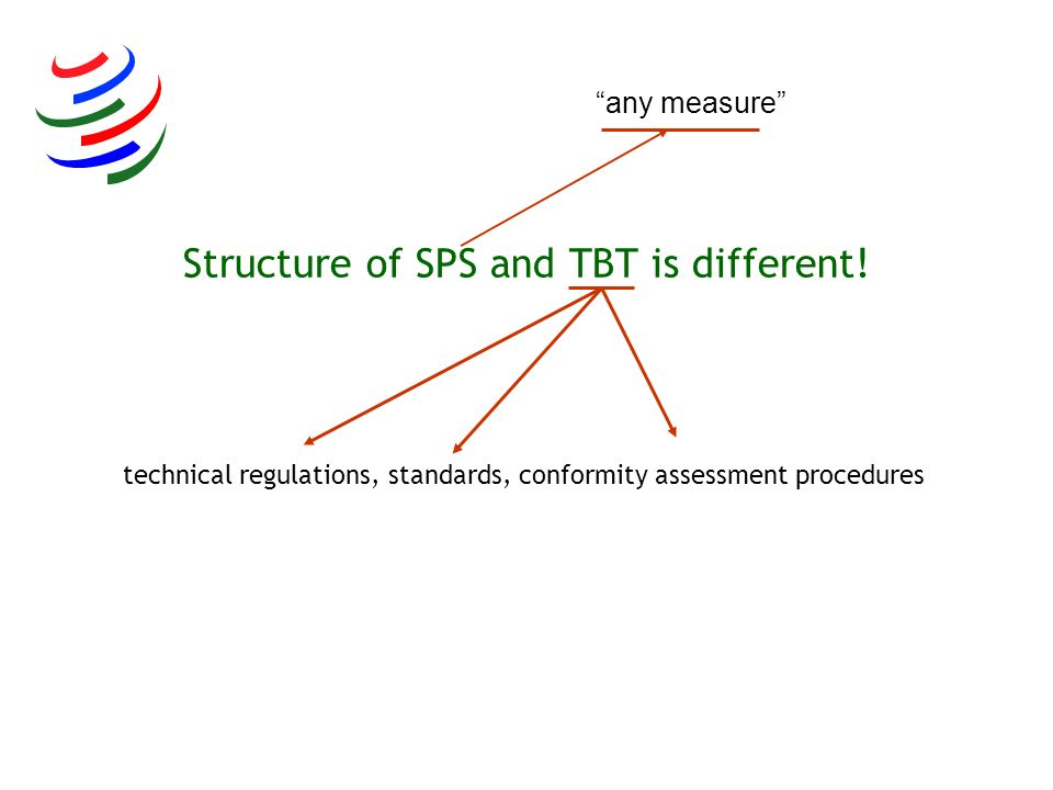 Structure of SPS and TBT is different! technical regulations, standards, conformity assessment procedures any measure