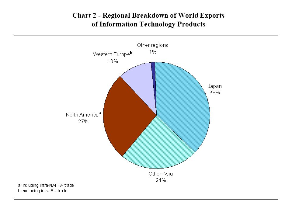 Chart 2 - Regional Breakdown of World Exports of Information Technology Products