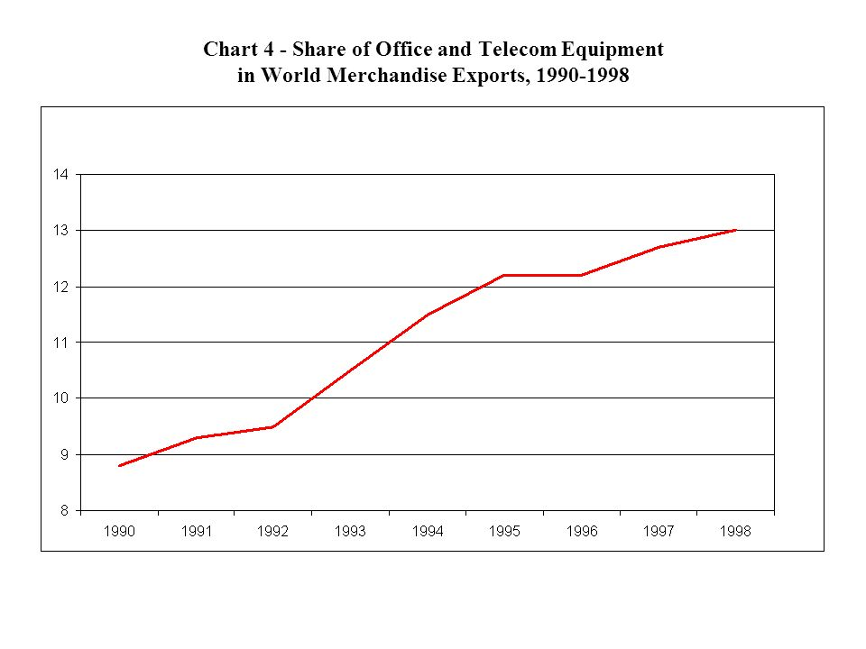 Chart 5 - Top 20 Exporters of IT Products (in % of world exports)