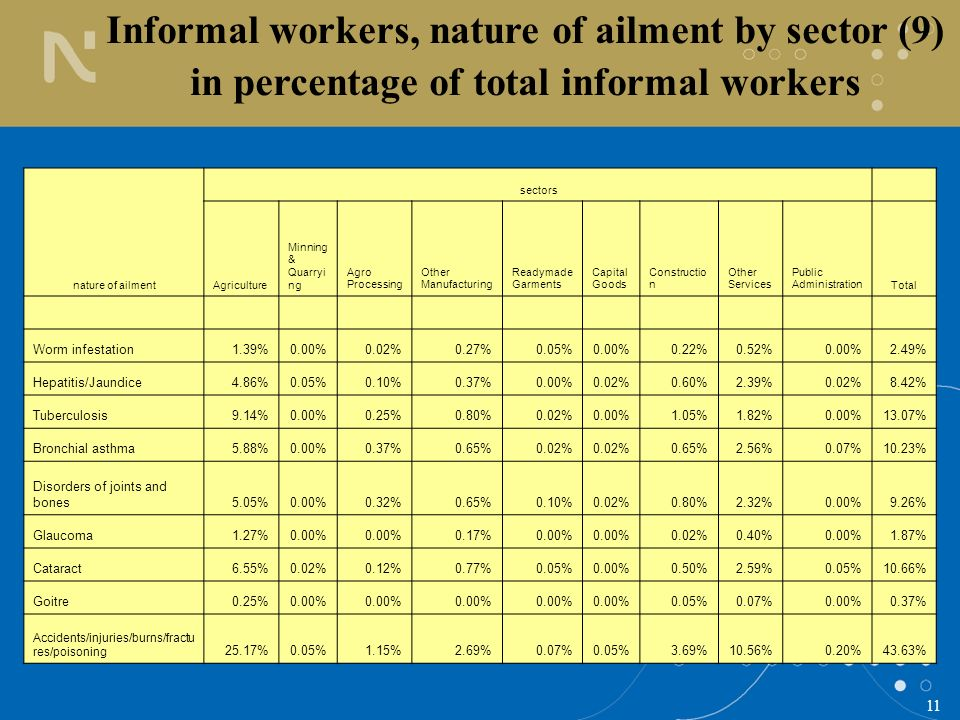 11 Informal workers, nature of ailment by sector (9) in percentage of total informal workers nature of ailment sectors Agriculture Minning & Quarryi n