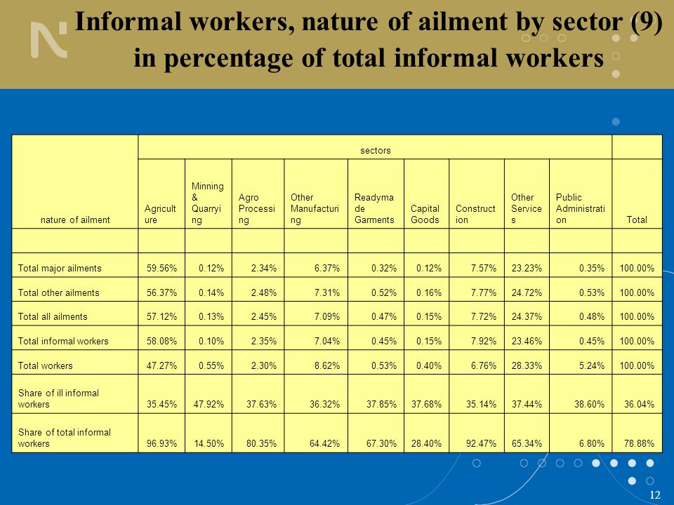 12 Informal workers, nature of ailment by sector (9) in percentage of total informal workers nature of ailment sectors Agricult ure Minning & Quarryi