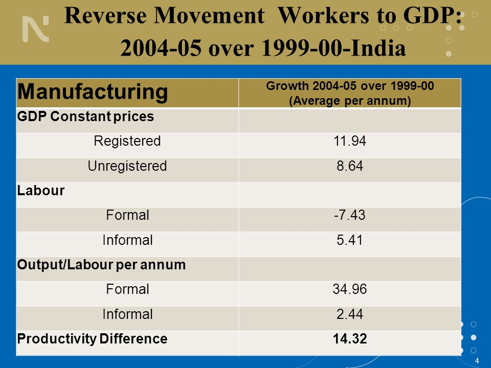 4 Reverse Movement Workers to GDP: 2004-05 over 1999-00-India Manufacturing Growth 2004-05 over 1999-00 (Average per annum) GDP Constant prices Regist