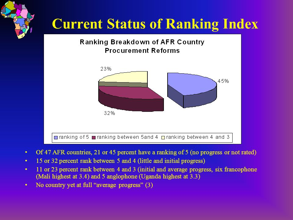 Current Status of Ranking Index Of 47 AFR countries, 21 or 45 percent have a ranking of 5 (no progress or not rated) 15 or 32 percent rank between 5 a