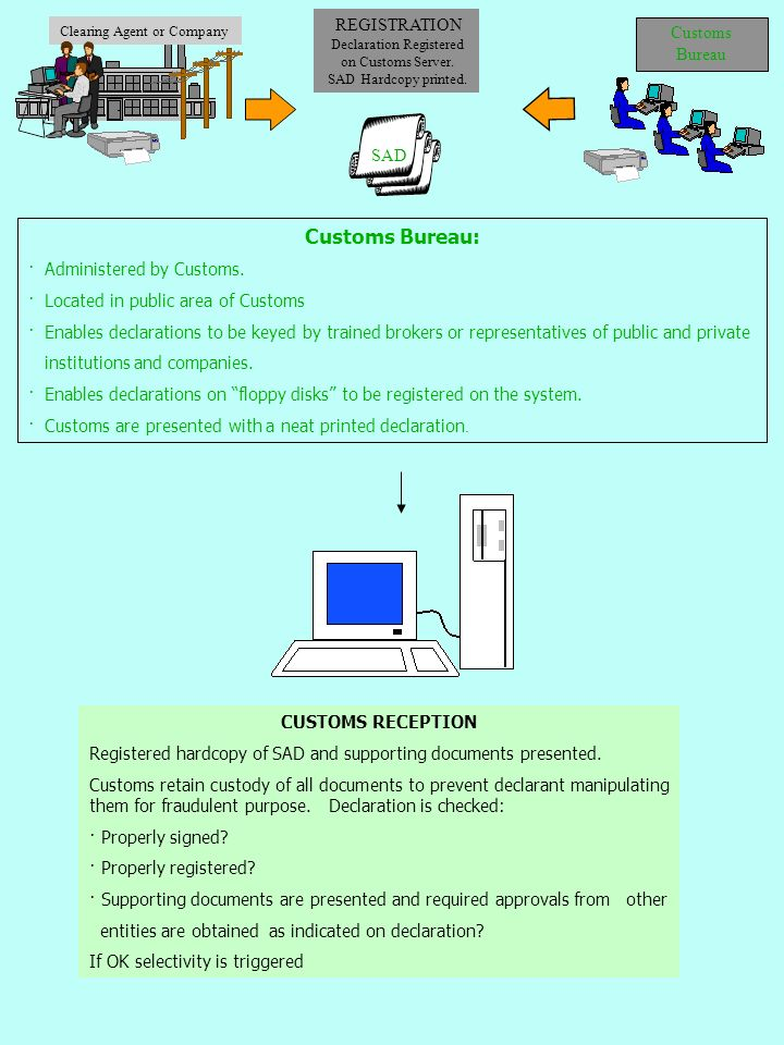 Clearing Agent or Company Customs Bureau REGISTRATION Declaration Registered on Customs Server. SAD Hardcopy printed. SAD CUSTOMS RECEPTION Registered