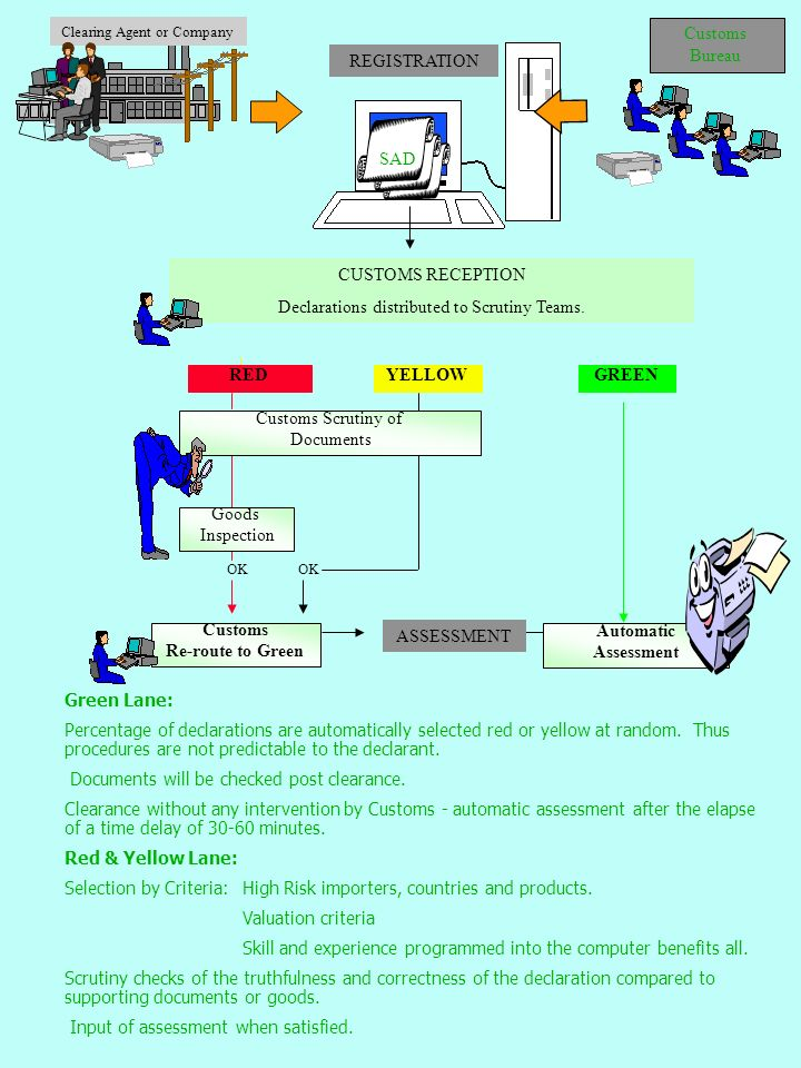 REDYELLOWGREEN OK Customs Re-route to Green Clearing Agent or Company Customs Bureau REGISTRATION Goods Inspection Customs Scrutiny of Documents SAD CUSTOMS RECEPTION Declarations distributed to Scrutiny Teams.