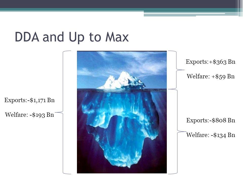 DDA and Up to Max Exports:+$363 Bn Welfare: +$59 Bn Exports:-$808 Bn Welfare: -$134 Bn Exports:-$1,171 Bn Welfare: -$193 Bn
