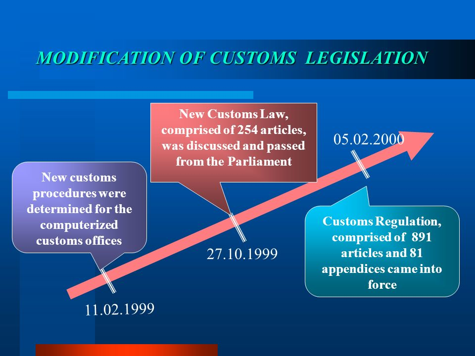 27.10.1999 05.02.2000 New Customs Law, comprised of 254 articles, was discussed and passed from the Parliament Customs Regulation, comprised of 891 ar