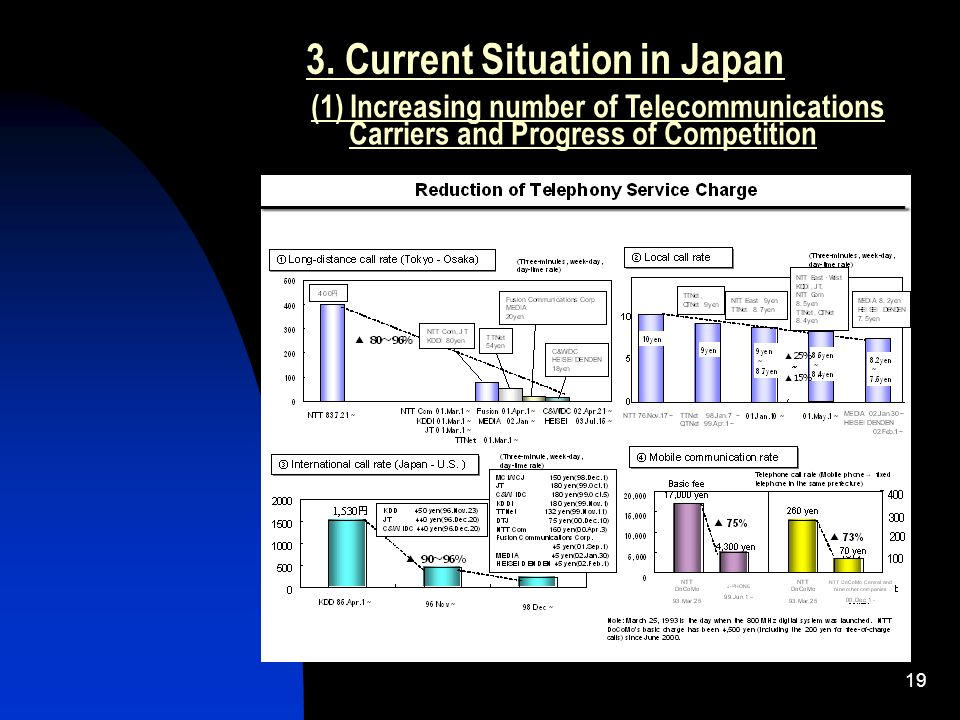 19 3. Current Situation in Japan (1) Increasing number of Telecommunications Carriers and Progress of Competition