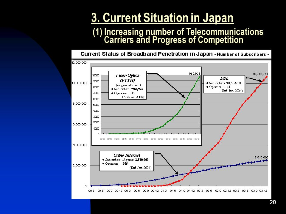 20 3. Current Situation in Japan (1) Increasing number of Telecommunications Carriers and Progress of Competition
