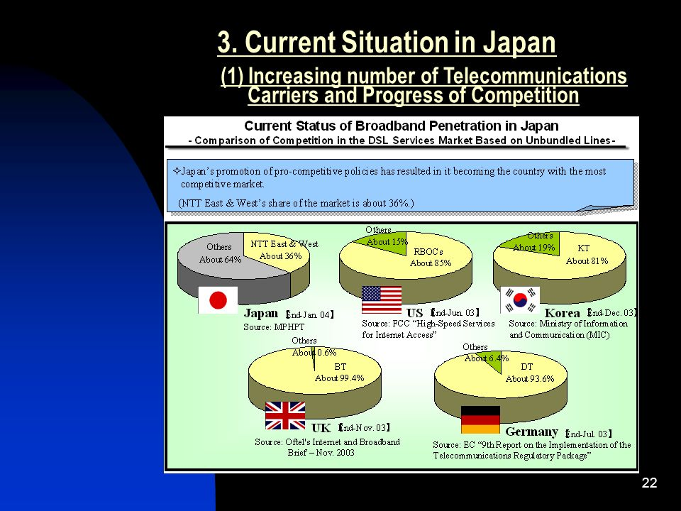 22 3. Current Situation in Japan (1) Increasing number of Telecommunications Carriers and Progress of Competition