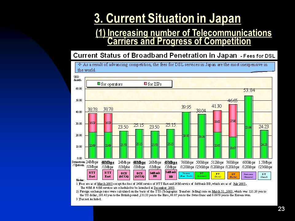 23 3. Current Situation in Japan (1) Increasing number of Telecommunications Carriers and Progress of Competition