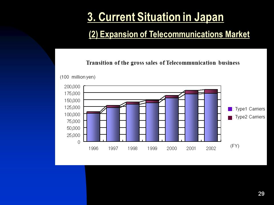 29 3. Current Situation in Japan (2) Expansion of Telecommunications Market Transition of the gross sales of Telecommunication business : Type1 Carrie