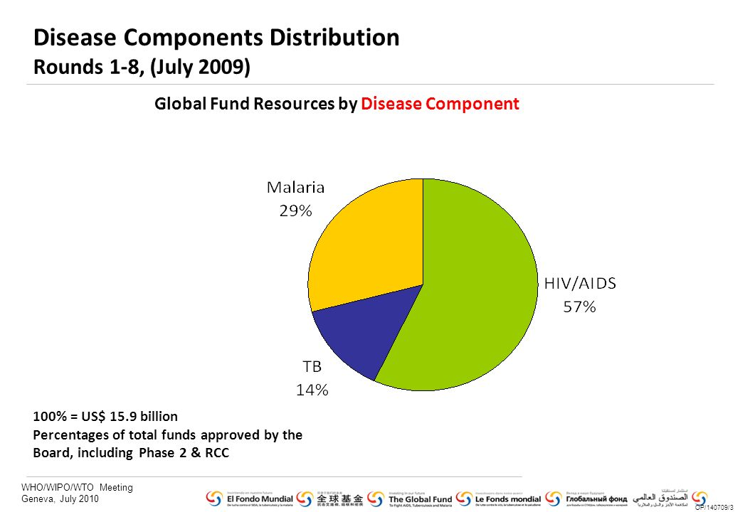 WHO/WIPO/WTO Meeting Geneva, July 2010 Disease Components Distribution Rounds 1-8, (July 2009) Global Fund Resources by Disease Component 100% = US$ 15.9 billion Percentages of total funds approved by the Board, including Phase 2 & RCC OP/140709/3