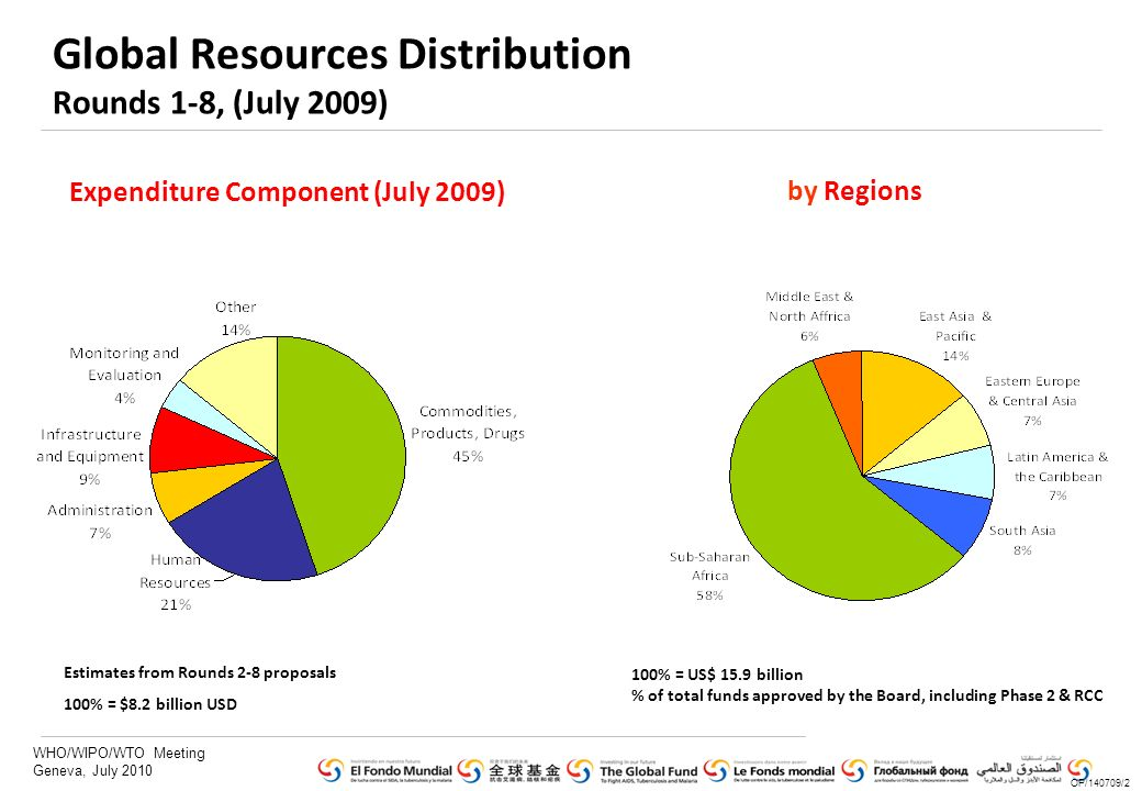 WHO/WIPO/WTO Meeting Geneva, July 2010 Global Resources Distribution Rounds 1-8, (July 2009) 100% = US$ 15.9 billion % of total funds approved by the Board, including Phase 2 & RCC by Regions OP/140709/2 Expenditure Component (July 2009) Estimates from Rounds 2-8 proposals 100% = $8.2 billion USD
