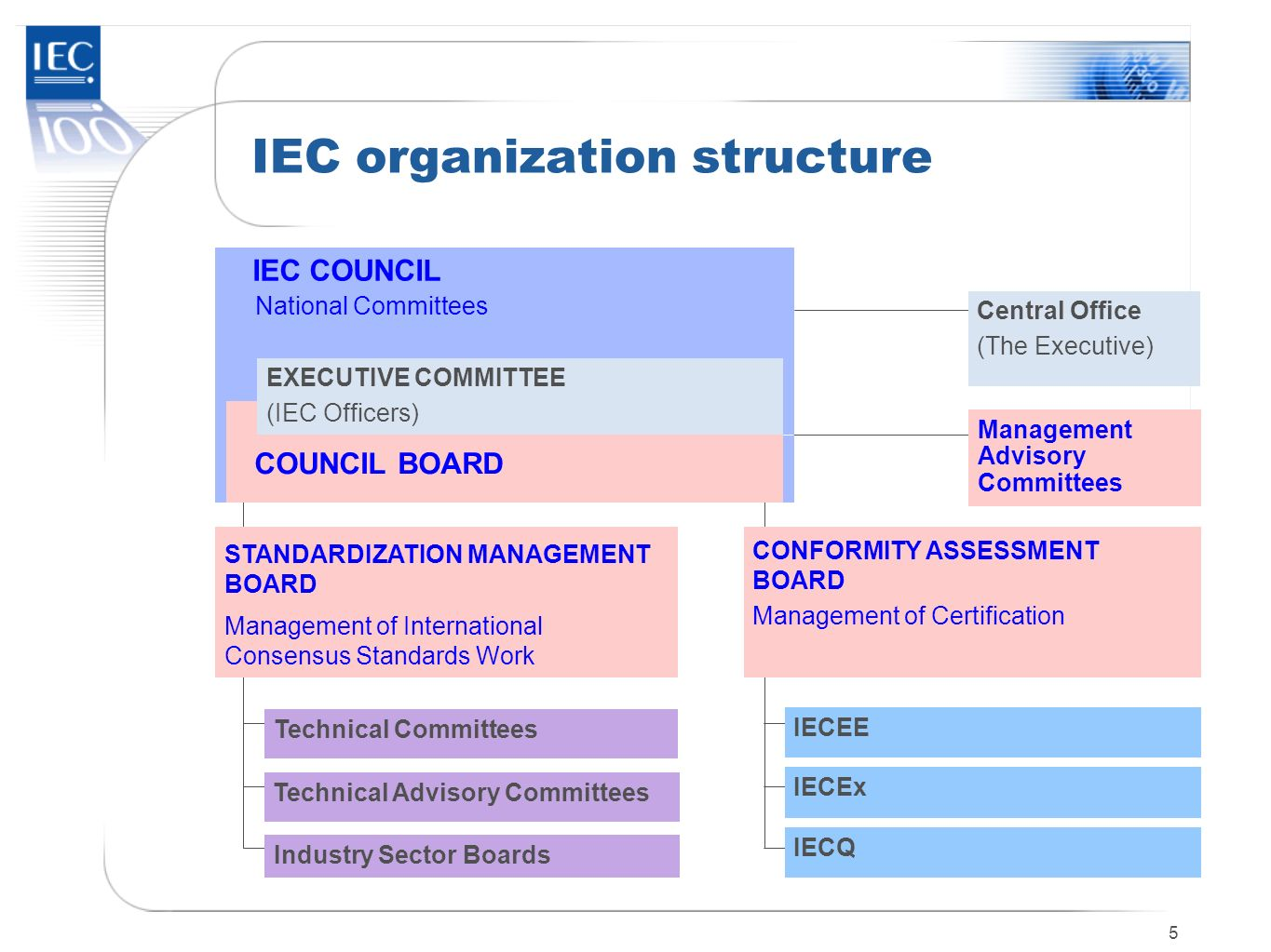 5 IEC organization structure IEC COUNCIL National Committees IECEE COUNCIL BOARD CONFORMITY ASSESSMENT BOARD Management of Certification Management Ad