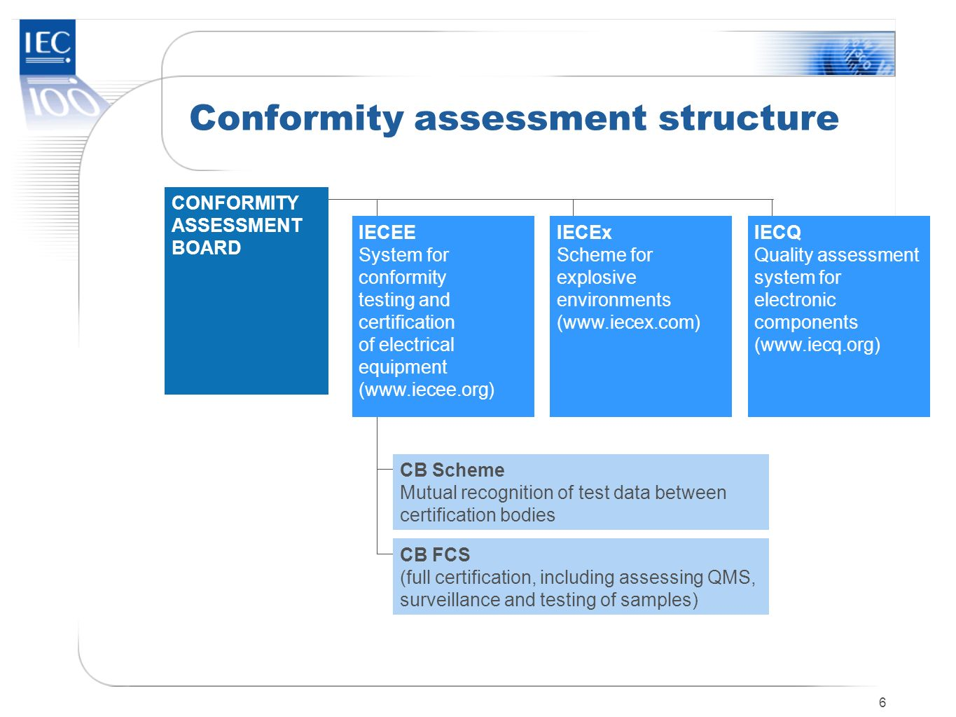 6 Conformity assessment structure IECEE System for conformity testing and certification of electrical equipment (www.iecee.org) IECEx Scheme for explo