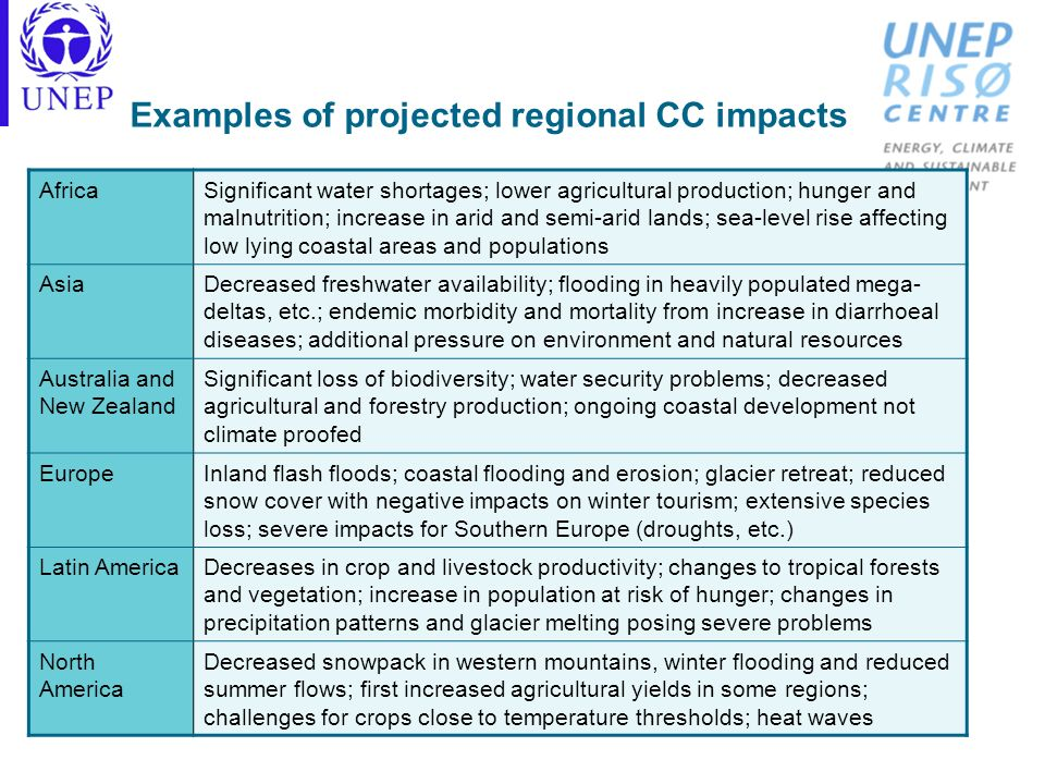 Examples of projected regional CC impacts AfricaSignificant water shortages; lower agricultural production; hunger and malnutrition; increase in arid