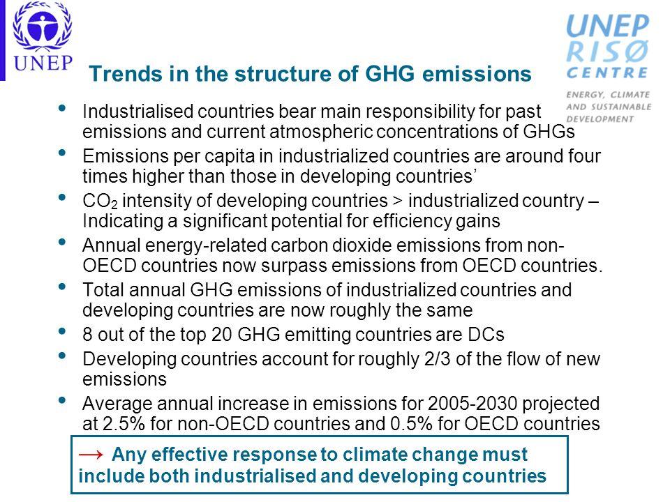 Trends in the structure of GHG emissions Industrialised countries bear main responsibility for past emissions and current atmospheric concentrations o