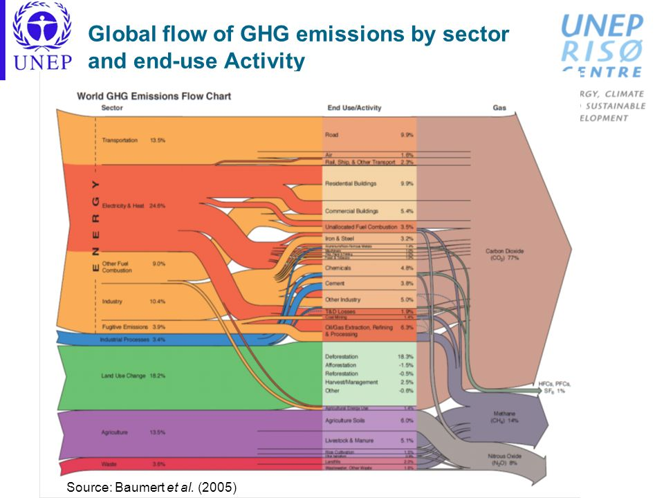 Global flow of GHG emissions by sector and end-use Activity Source: Baumert et al. (2005)