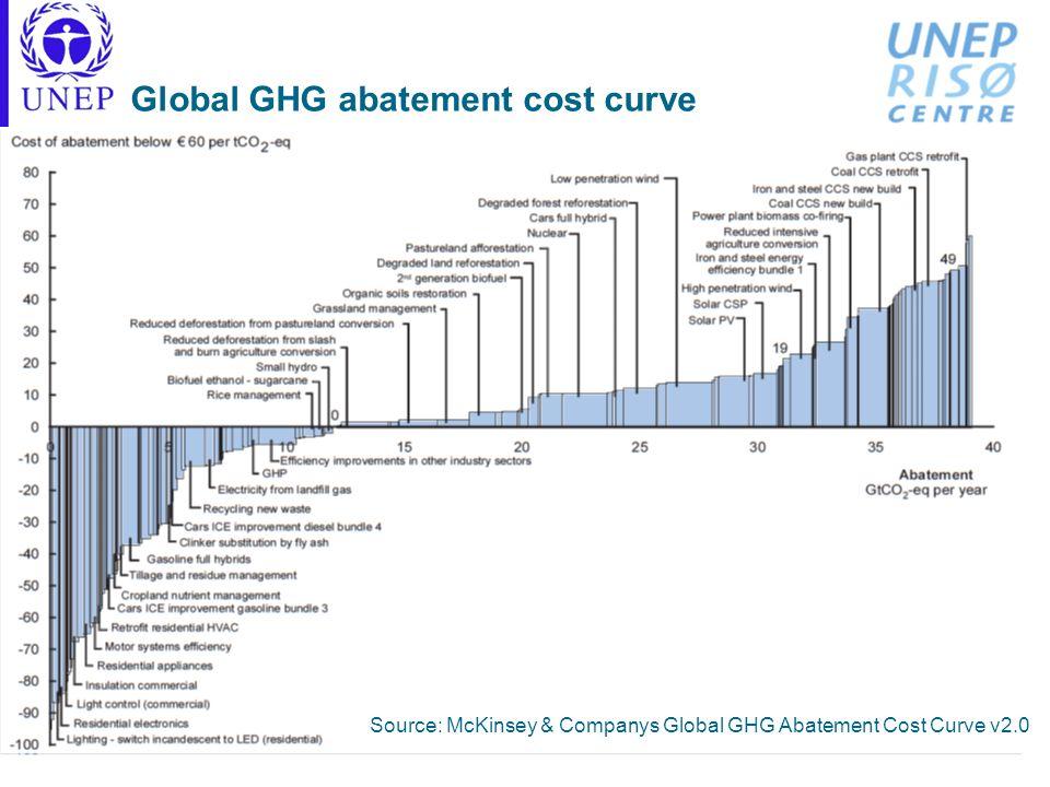 Global GHG abatement cost curve Source: McKinsey & Companys Global GHG Abatement Cost Curve v2.0