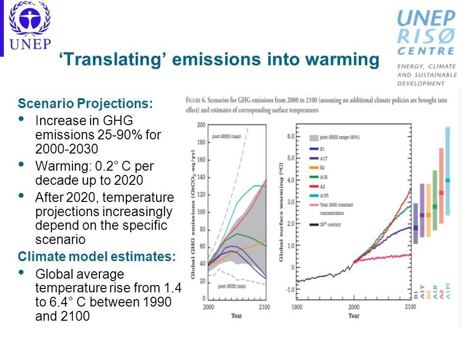CC is a concentration problem as well as an emission problem Many greenhouse gases remain in the atmosphere for very long periods Time lag between the moment of emission and the new equilibrium of the climate system World Bank (2008) estimate: Global warming of around 2°C is probably unavoidable by now The corresponding best estimate from the IPCC (2007) is 1.8°C Global warming will continue to affect the natural systems of the earth for several hundred years, even if greenhouse gas emissions were substantially reduced or ceased altogether today