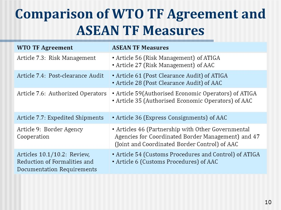 WTO TF AgreementASEAN TF Measures Article 7.3: Risk Management Article 56 (Risk Management) of ATIGA Article 27 (Risk Management) of AAC Article 7.4: