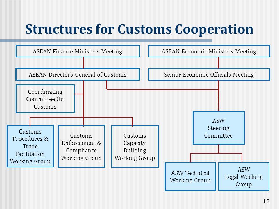 ASEAN Directors-General of Customs Customs Procedures & Trade Facilitation Working Group Customs Enforcement & Compliance Working Group Customs Capaci