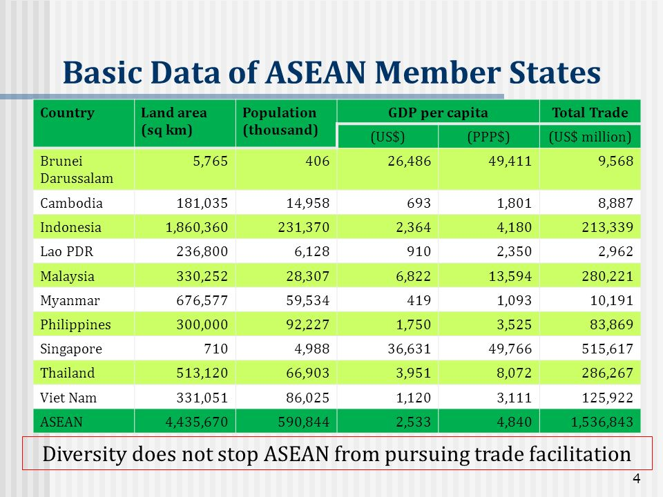 Basic Data of ASEAN Member States 4 CountryLand area (sq km) Population (thousand) GDP per capitaTotal Trade (US$)(PPP$)(US$ million) Brunei Darussala