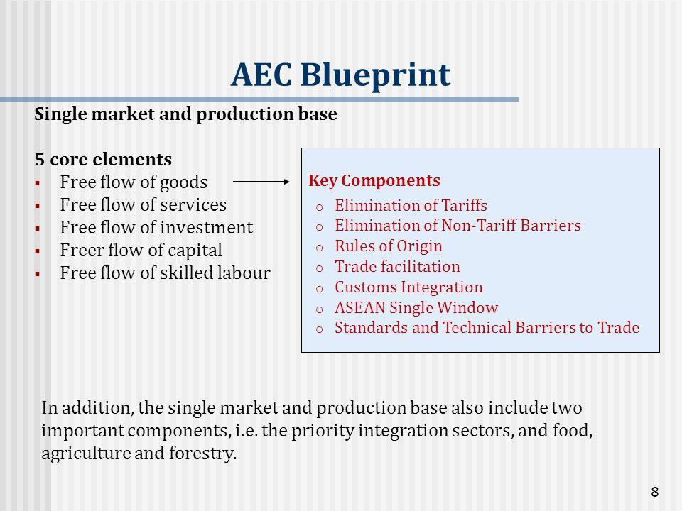 Single market and production base 5 core elements Free flow of goods Free flow of services Free flow of investment Freer flow of capital Free flow of
