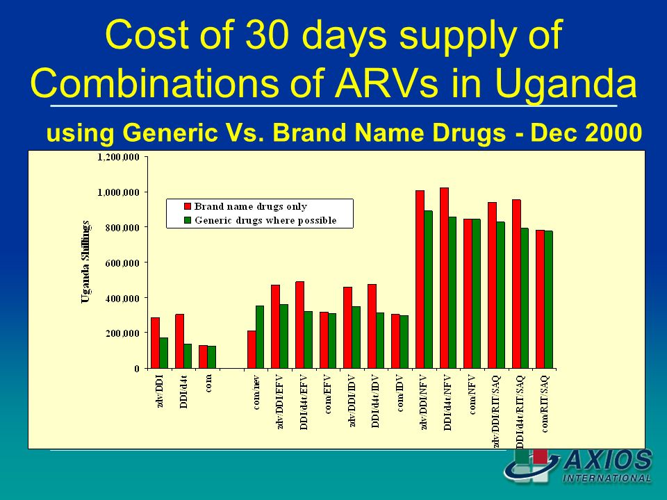 Cost of 30 days supply of Combinations of ARVs in Uganda using Generic Vs.
