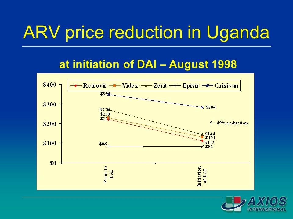 ARV price reduction in Uganda at initiation of DAI – August 1998
