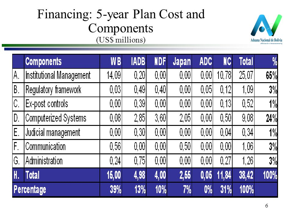 6 Financing: 5-year Plan Cost and Components (US$ millions)