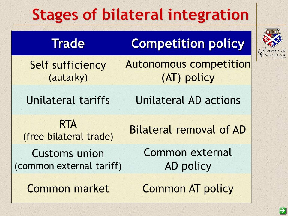 Stages of bilateral integration Trade Competition policy Self sufficiency (autarky) Autonomous competition (AT) policy Unilateral tariffsUnilateral AD