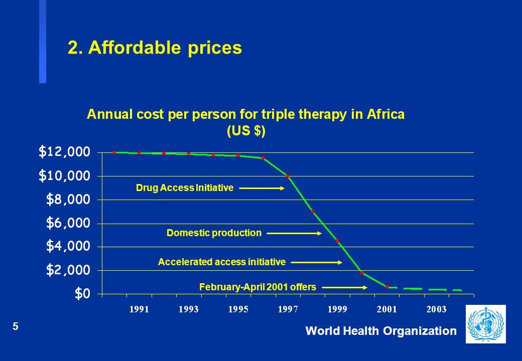 5 World Health Organization Drug Access Initiative Domestic production Accelerated access initiative February-April 2001 offers 2.