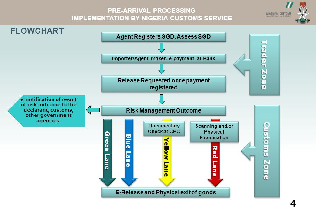 ASYVIEWNCS WEBSITE PRE-ARRIVAL PROCESSING IMPLEMENTATION BY NIGERIA CUSTOMS SERVICE 4.