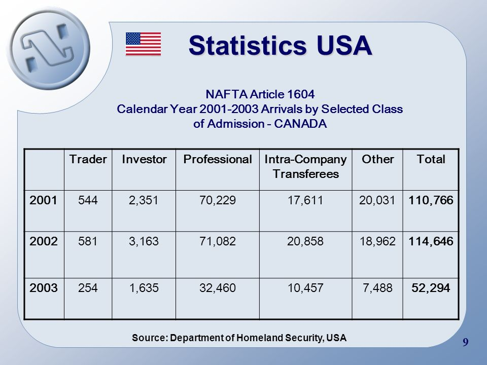 7 Statistics Canada US Workers under NAFTA in Canada by Subgroup: Flows TraderInvestorProfessionalIntra-Company Transferee OtherTotal 2000715729615856299532 20011117660217224688820 2002822532620341807570 Source: Ministry of Citizenship and Immigration, Canada