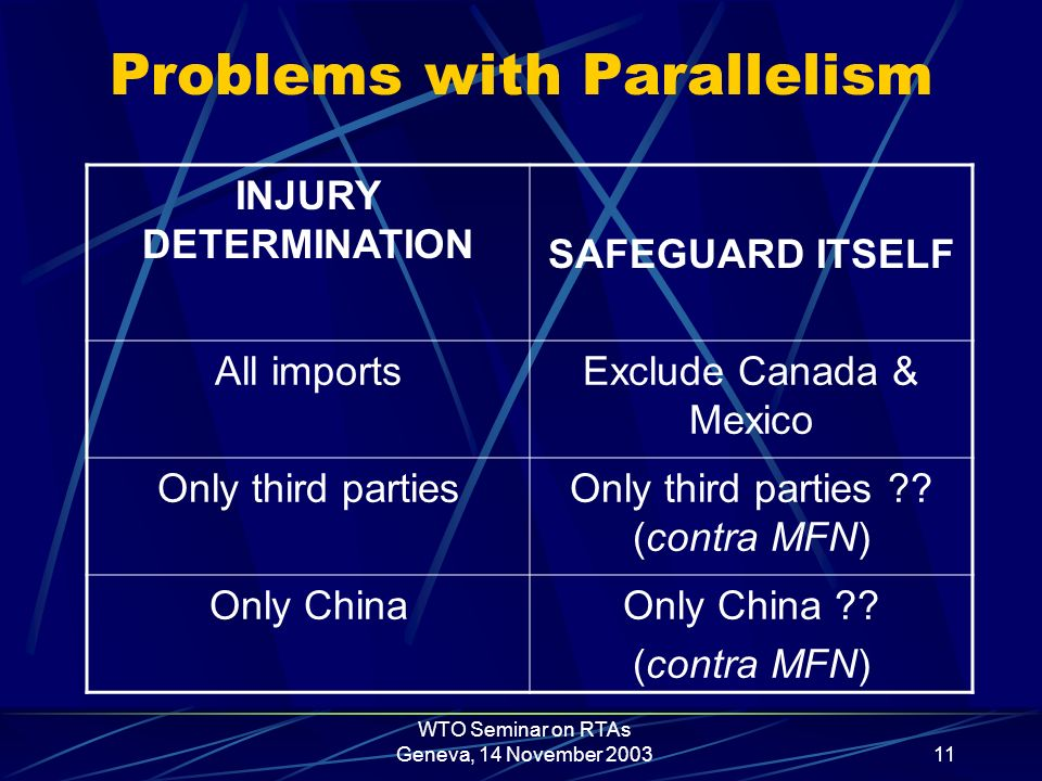 WTO Seminar on RTAs Geneva, 14 November 200311 Problems with Parallelism INJURY DETERMINATION SAFEGUARD ITSELF All importsExclude Canada & Mexico Only third partiesOnly third parties ?.