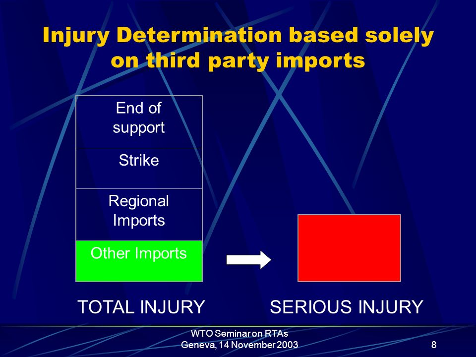WTO Seminar on RTAs Geneva, 14 November 20038 End of support Strike Regional Imports Other Imports TOTAL INJURY SERIOUS INJURY Injury Determination based solely on third party imports