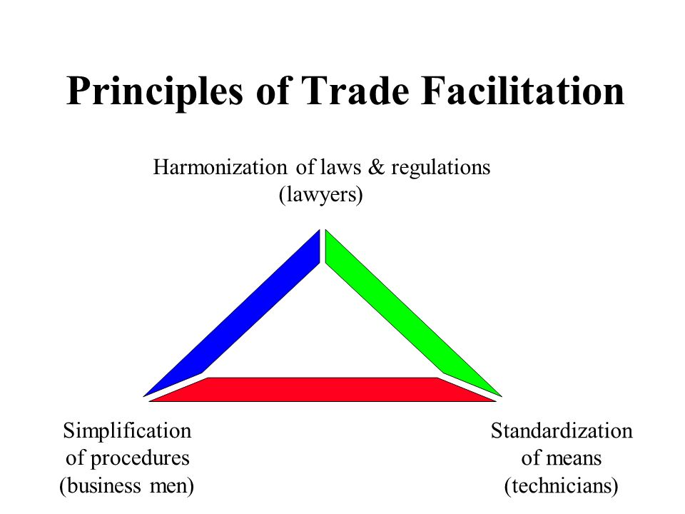 Principles of Trade Facilitation Harmonization of laws & regulations (lawyers) Simplification of procedures (business men) Standardization of means (t