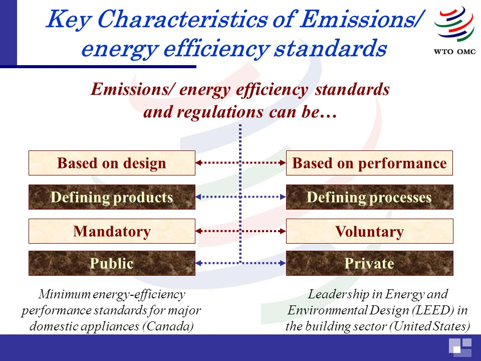 Emissions/ energy efficiency standards and regulations can be… Based on designBased on performance Defining productsDefining processes Mandatory Voluntary PublicPrivate Minimum energy-efficiency performance standards for major domestic appliances (Canada) Leadership in Energy and Environmental Design (LEED) in the building sector (United States) Key Characteristics of Emissions/ energy efficiency standards
