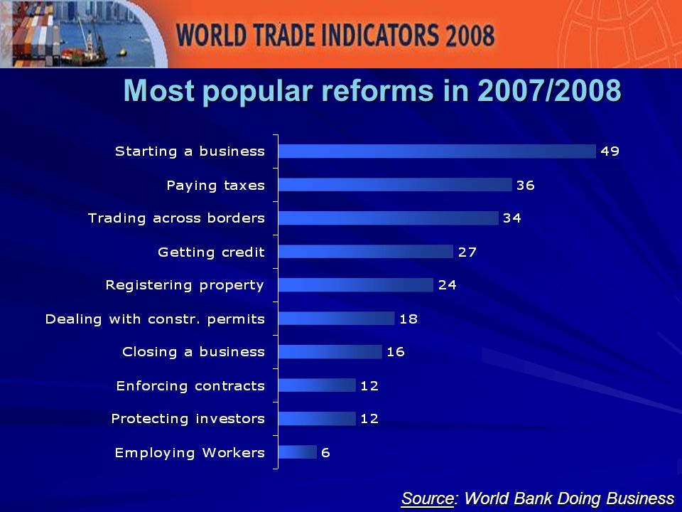 Source: World Bank Doing Business Most popular reforms in 2007/2008