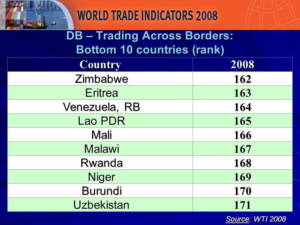DB – Trading Across Borders: Bottom 10 countries (rank) Source: WTI 2008 Country2008 Zimbabwe Zimbabwe162 Eritrea Eritrea163 Venezuela, RB Venezuela, RB164 Lao PDR Lao PDR165 Mali Mali166 Malawi Malawi167 Rwanda Rwanda168 Niger Niger169 Burundi Burundi170 Uzbekistan Uzbekistan171