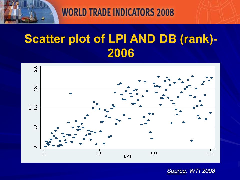 Source: WTI 2008 Scatter plot of LPI AND DB (rank)- 2006