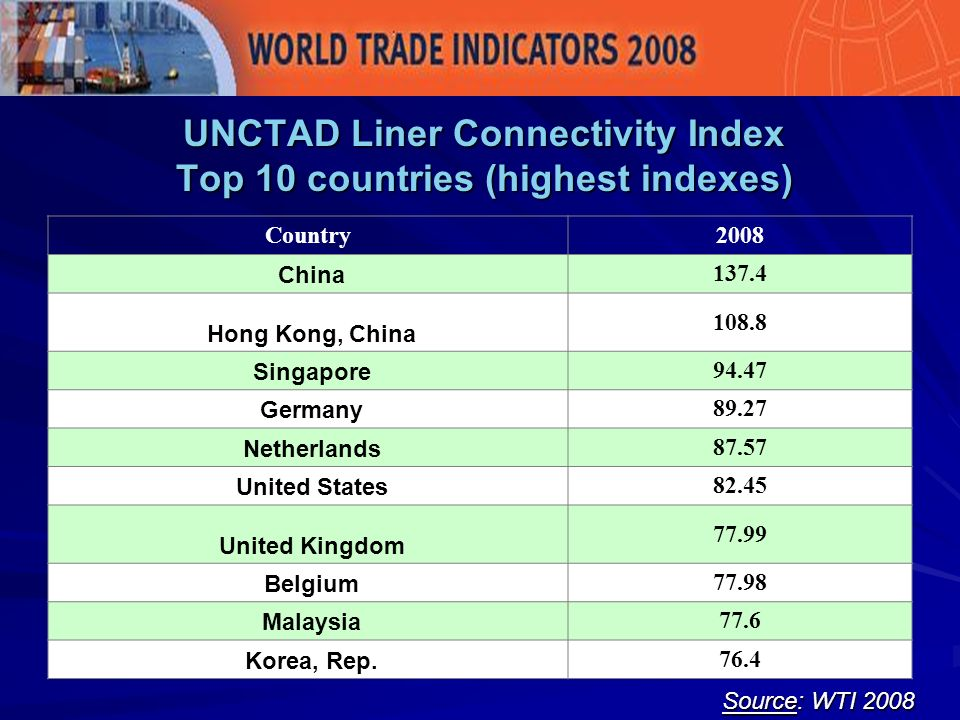 UNCTAD Liner Connectivity Index Top 10 countries (highest indexes) Source: WTI 2008 Country2008 China 137.4 Hong Kong, China 108.8 Singapore 94.47 Germany 89.27 Netherlands 87.57 United States 82.45 United Kingdom 77.99 Belgium 77.98 Malaysia 77.6 Korea, Rep.